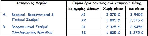 etaa2022 oria dapanis1